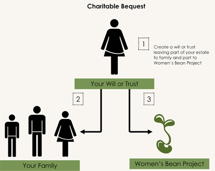 Charitable-Bequest-Infographic_LightBackground